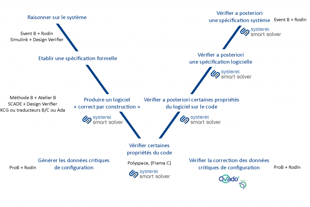 Cycle en V - Méthodes formelles